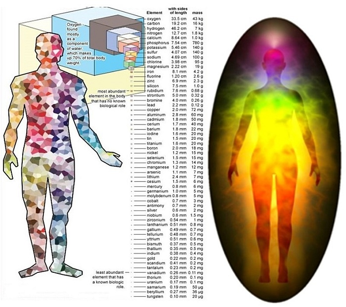 Az elemek hiánya illetve többlete, megmutatkozik a létezők természetében és lelki tulajdonságaiban